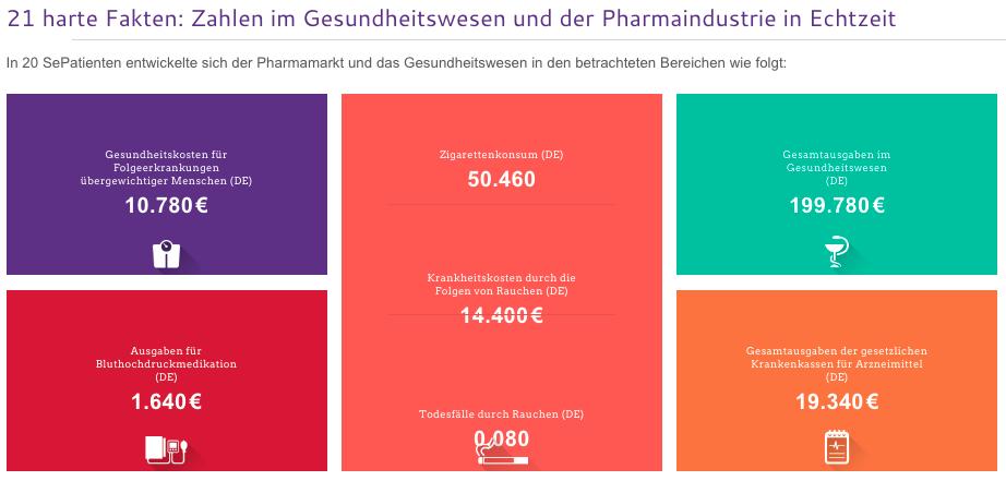 wieso marketing in der pharmaindustrie